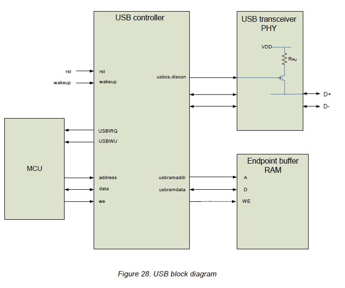 Работаем с USB стеком nRF24LU1+. Часть 2 - 1