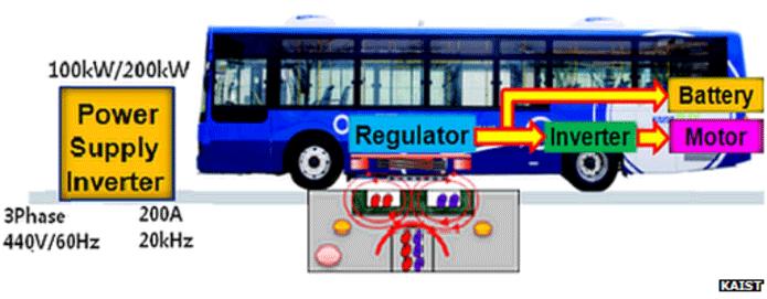 В Англии испытают «электрические дороги» с беспроводной зарядкой автомобилей - 2