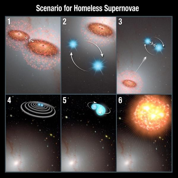 Астрономы изучили необычные сверхновые в нетипичных местах вне галактик - 1