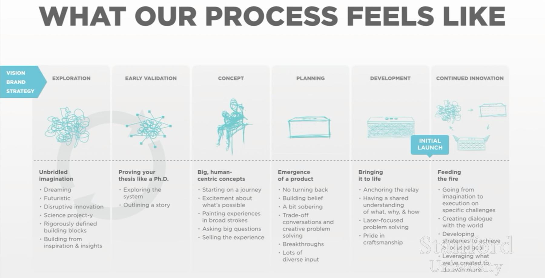 Хосейн Рахман: Процесс проектирования в Jawbone - 17