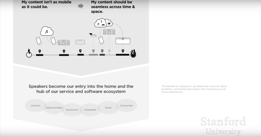 Хосейн Рахман: Процесс проектирования в Jawbone - 3