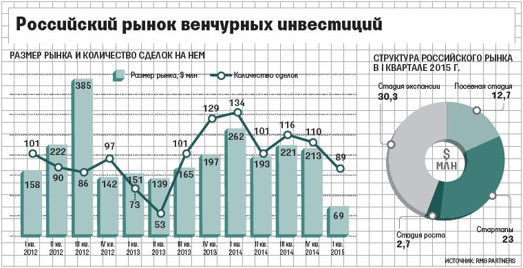 Объем рынка венчурных инвестиций в России сократился почти в 2 раза - 2