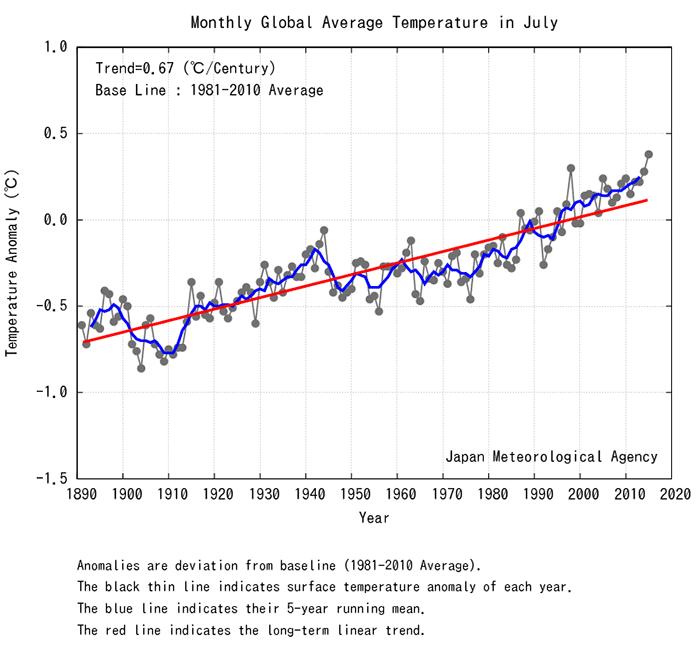 Земля нагрелась до максимального уровня за 4000 лет - 2