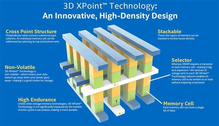Intel Optane: новый бренд для революционной памяти 3D XPoint - 2