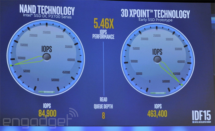 Intel Optane: новый бренд для революционной памяти 3D XPoint - 3