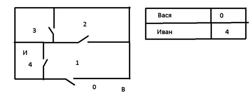 Определяем место положение членов семьи в доме с помощью RFID - 2
