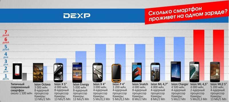 Смартфон с мощным аккумулятором. Версия DEXP: 10 моделей от 4 490 до 13 990 рублей, от 3 000 до 5 200 мАч - 5