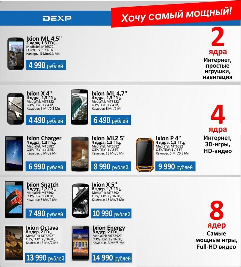 Смартфон с мощным аккумулятором. Версия DEXP: 10 моделей от 4 490 до 13 990 рублей, от 3 000 до 5 200 мАч - 6