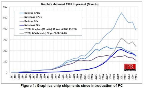 В количественном выражении компания AMD за квартал сократила поставки на 25,8%, Intel — на 7,39%, Nvidia — на 16,19%