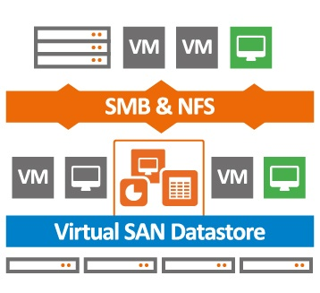 Как мы тестировали software defined storage aka Virtual SAN - 1