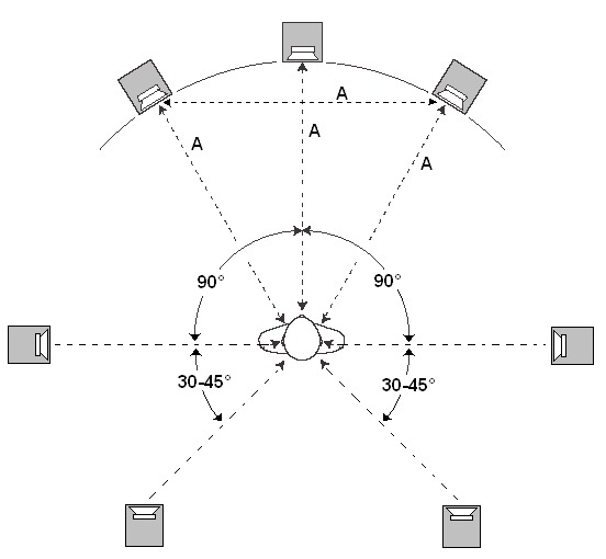 Как собрать Hi-Fi кинотеатр у себя дома - 9