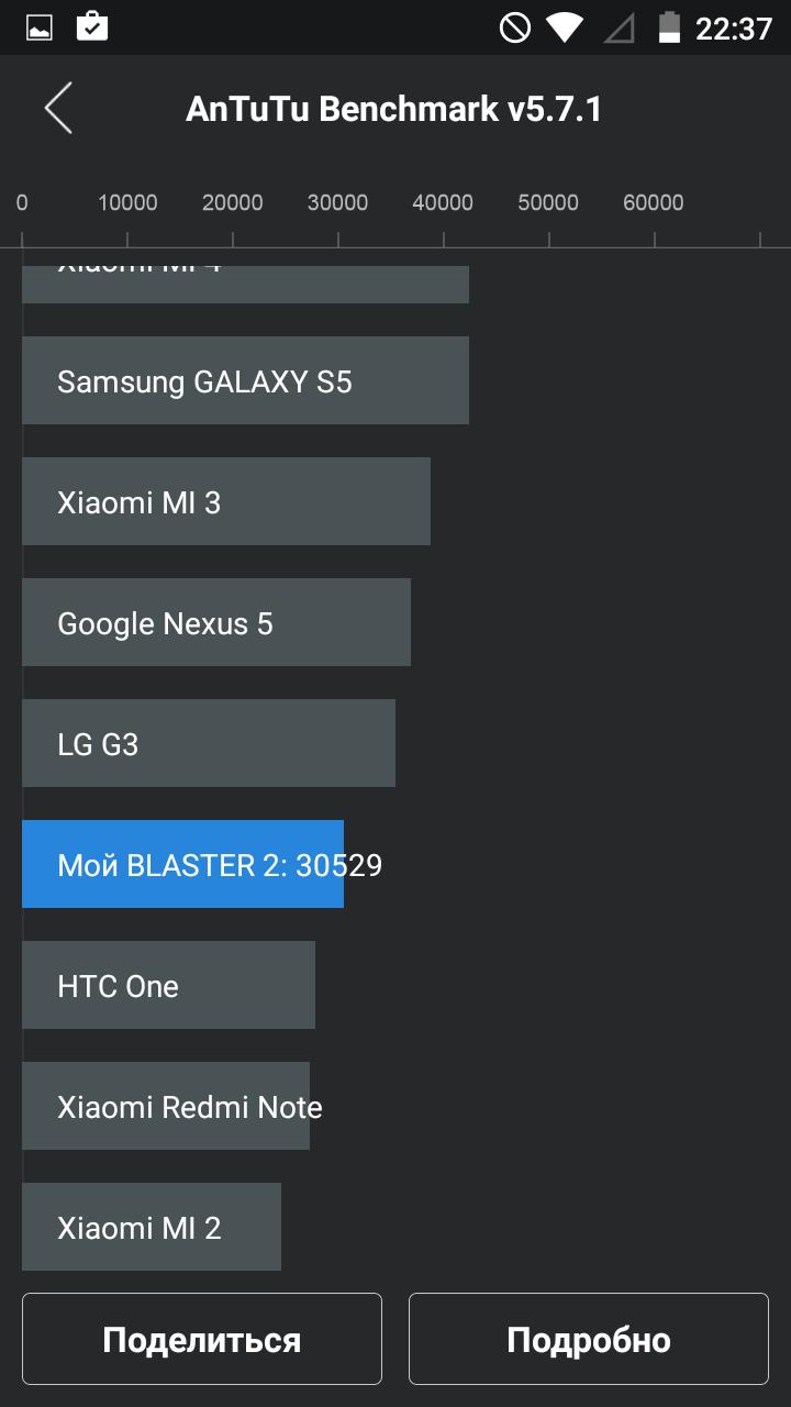 Обзор Just5 Blaster 2: новый дизайнерский смартфон от бренда, обогнавшего по продажам iPhone и Samsung* - 29