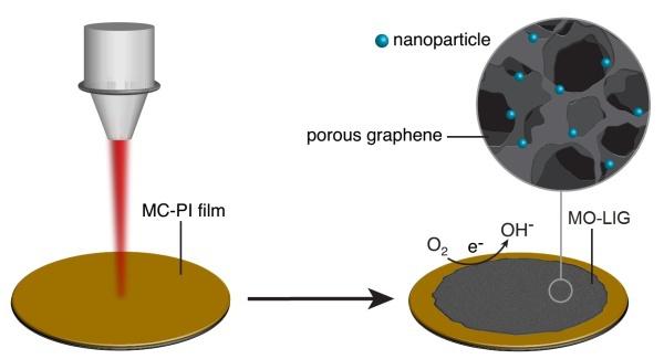 Учёные сделали из графена катализатор, добавив наночастицы металлов - 1