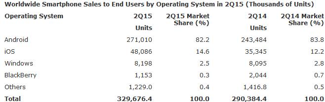 ОС Windows Phone потеряла позиции в сравнении с прошлым годом - 1