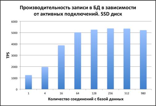 Тестируем PostgreSQL на SSD RAID-0 массиве с таблицей в 10 миллиардов записей. (Часть 1) - 3
