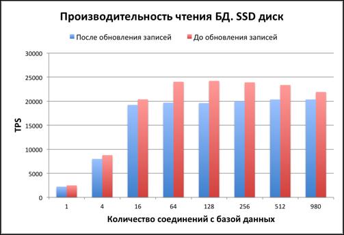 Тестируем PostgreSQL на SSD RAID-0 массиве с таблицей в 10 миллиардов записей. (Часть 1) - 5