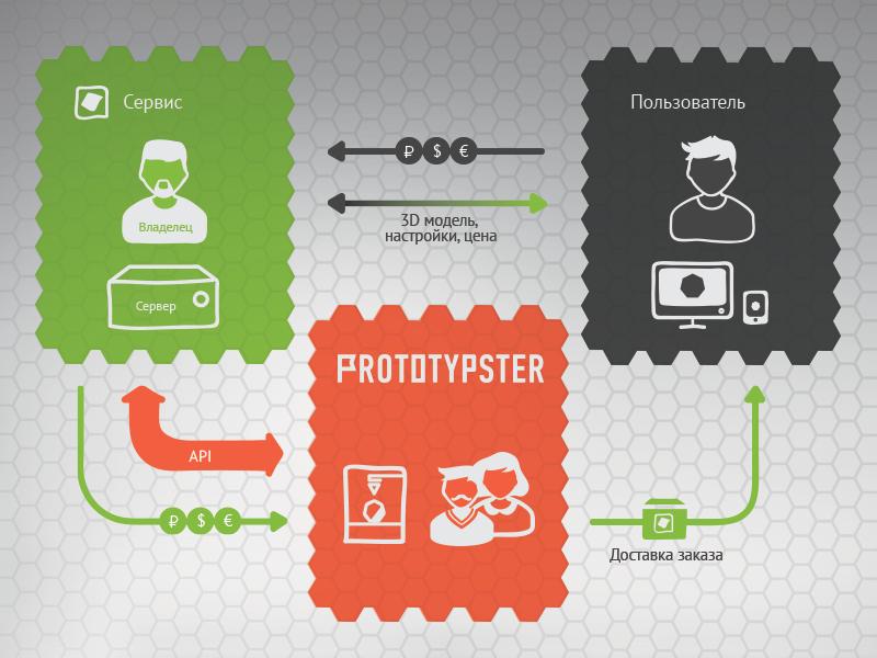 API Prototypster
