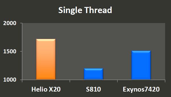 Мощная система-на-чипе MediaTek Helio X20. Десять вычислительных ядер в трёх кластерах - 11