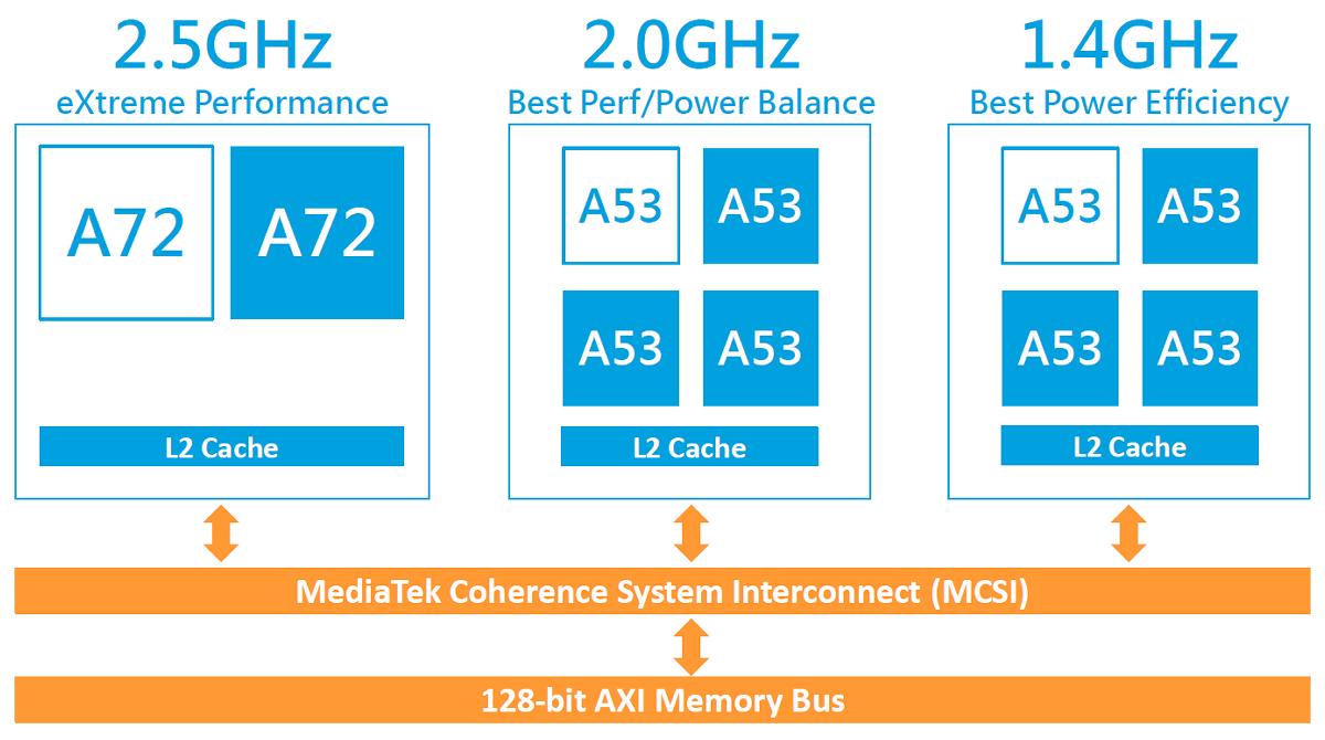 Мощная система-на-чипе MediaTek Helio X20. Десять вычислительных ядер в трёх кластерах - 5