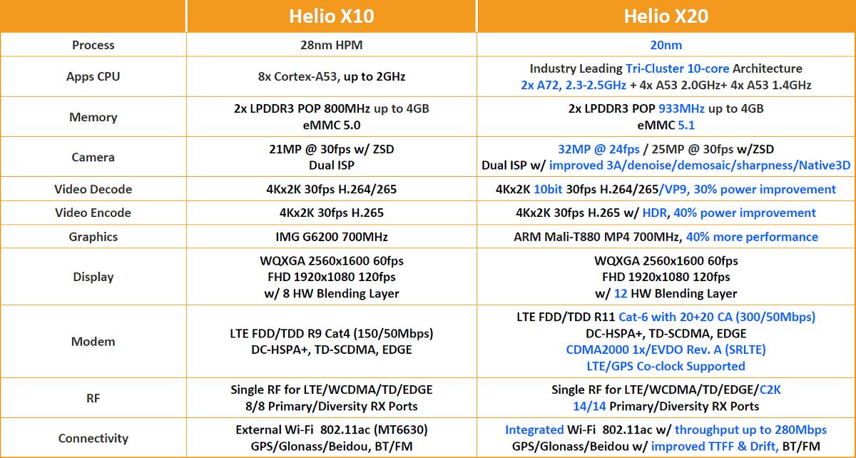 Мощная система-на-чипе MediaTek Helio X20. Десять вычислительных ядер в трёх кластерах - 8