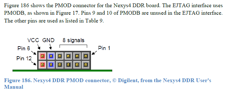 PMOD connector for Digilent boards