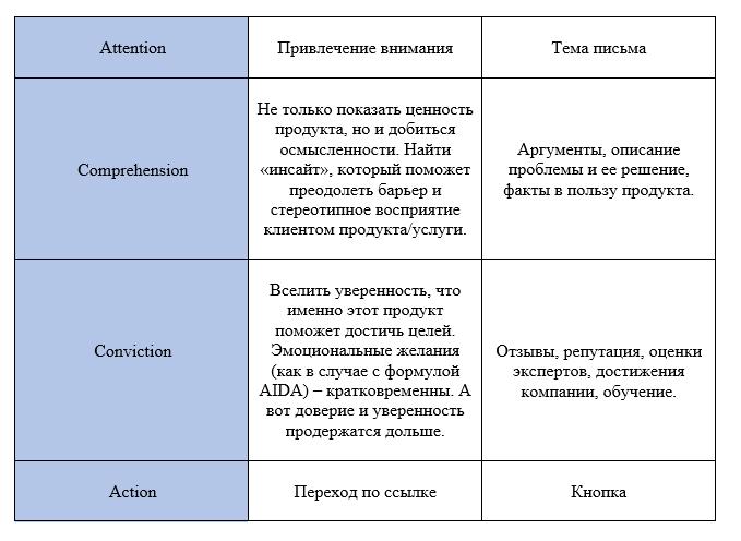 Эмоции против аргументов: психология и модели влияния в рассылках - 4