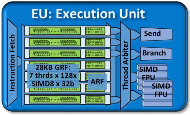 Новинки от Intel - 11