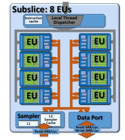 Новинки от Intel - 12