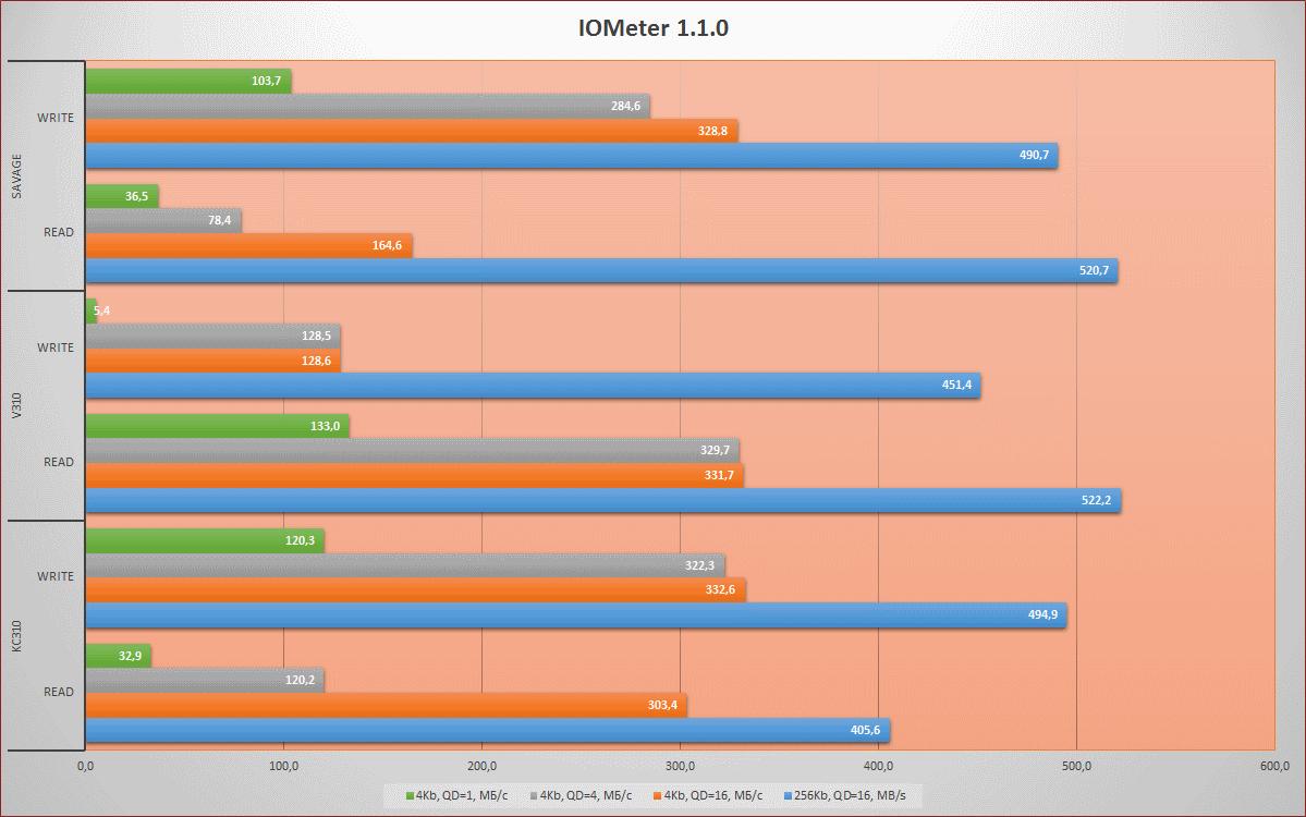 [Тестирование] Твердотельный накопитель HyperX Savage емкостью 960 гигабайт - 10