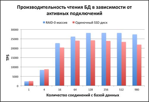 Тестируем PostgreSQL на SSD RAID-0 массиве с таблицей в 10 миллиардов записей. (Часть 2) - 4
