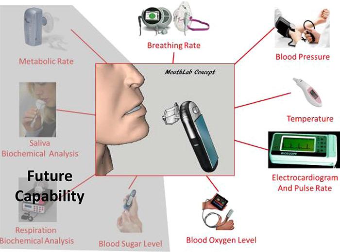 Портативный диагностический прибор MouthLab — современная версия трикодера из Star Trek - 1