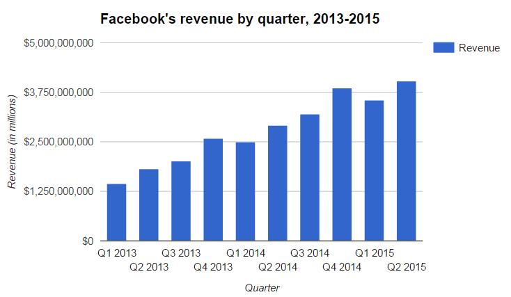 Миллиард человек посетили Facebook за сутки - 1