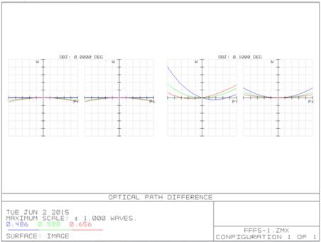 Оптическая насадка — телеконвертер 4х кратности - 4