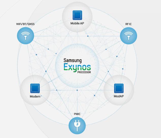 Появились первые сведения о 14-нанометровой однокристальной системе Samsung Exynos 7430 Hero