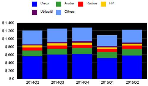 Среди поставщиков оборудования WLAN лидирует Cisco, занимающая по итогам квартала 47,4% мирового рынка