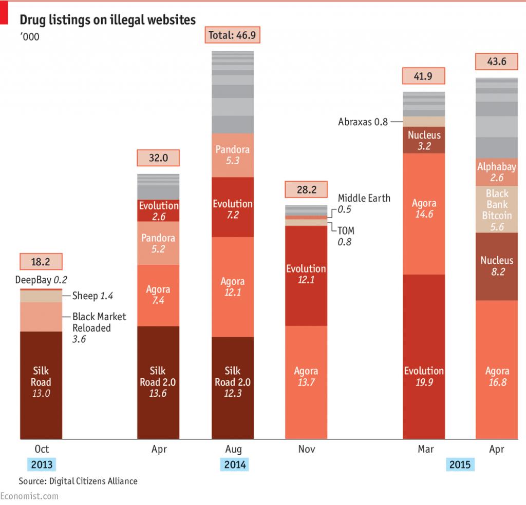 Предложение наркотиков в интернет-продаже даже выросло после закрытия Silk Road - 2