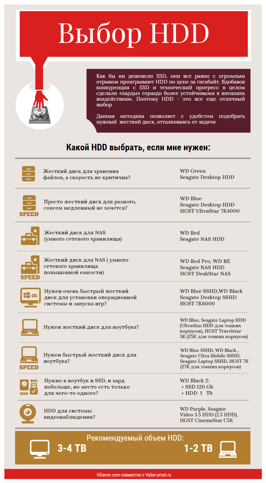 Инфографика: методика выбора HDD для компьютера и ноутбука - 2
