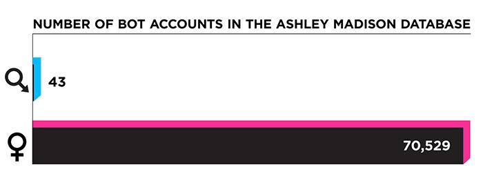 На сайте знакомств Ashley Madison работала армия женщин-ботов - 3