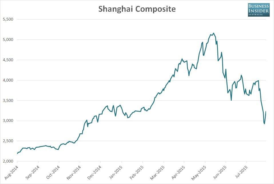 Отчет журналиста мог стать причиной обвала фондового рынка Китая - 2