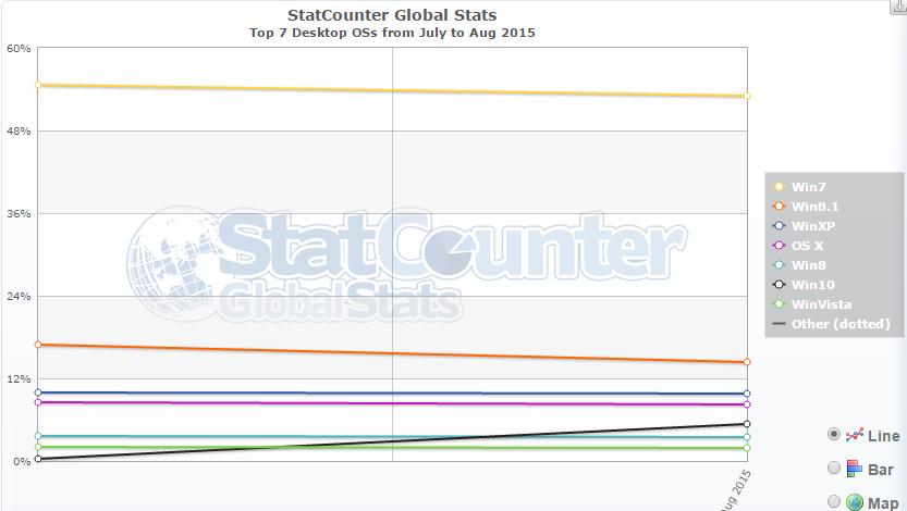 StatCounter: Windows 10 стартовала лучше Windows 7, а Microsoft Edge ещё очень далеко до признания - 1