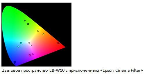 Форсируем цвета проектора с «Epson Cinema Filter» - 11