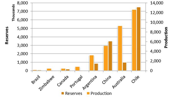 Исследование: к 2020 году Li-ion аккумуляторы подешевеют на 60% - 5