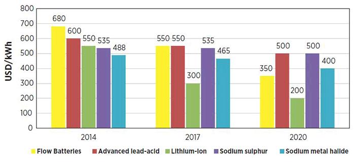 Исследование: к 2020 году Li-ion аккумуляторы подешевеют на 60% - 1