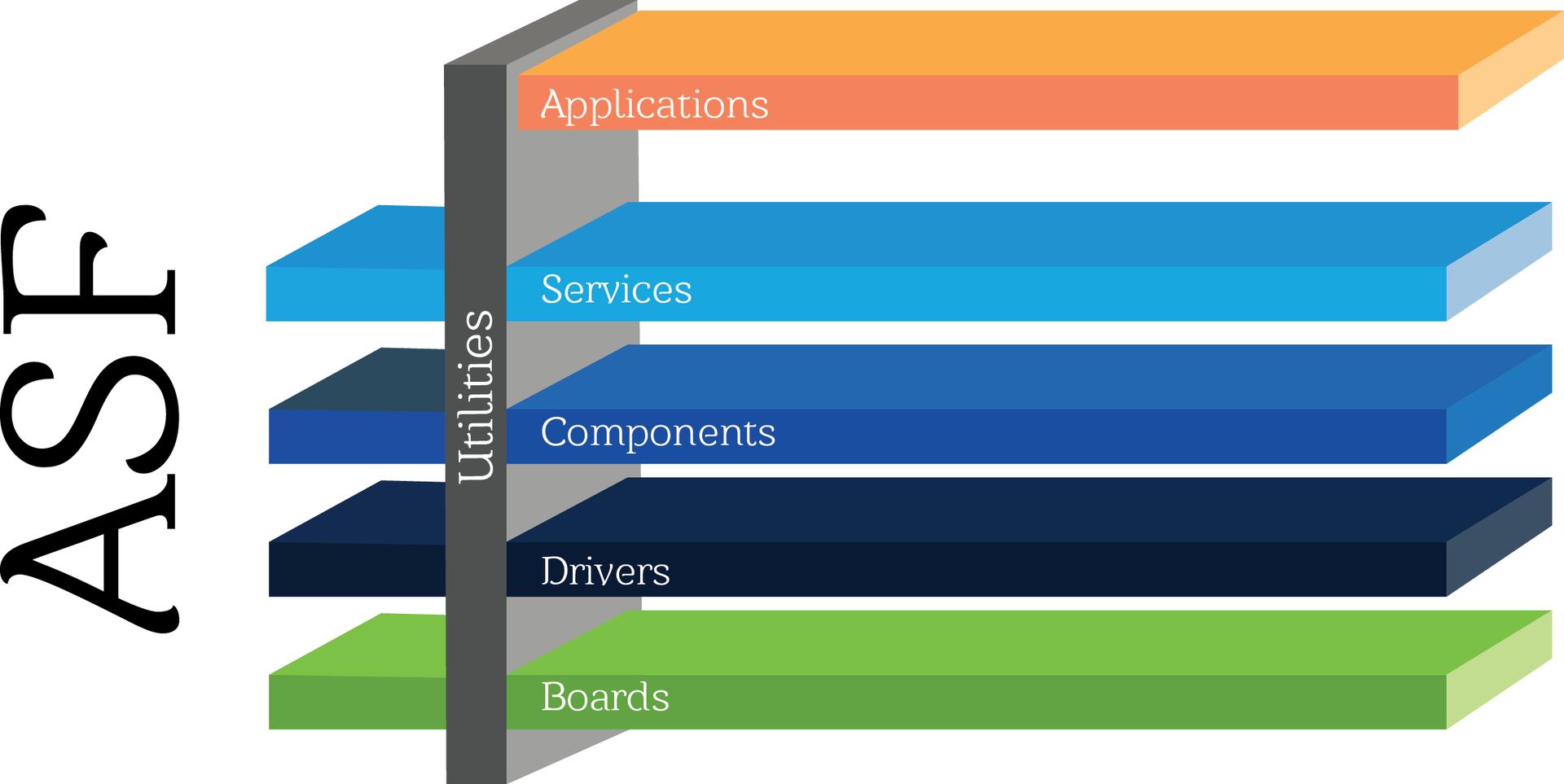 Atmel Software Framework (ASF): как это работает? - 1