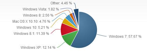 Если верить данным NetMarketShare, на текущий момент доля Windows 10 на рынке операционных систем составляет 5,21%