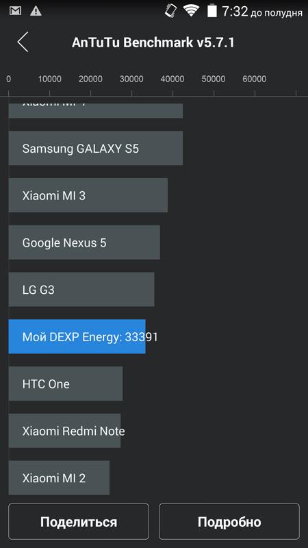 Обзор DEXP Ixion Energy: флагманский смартфон с рекордной батареей на 5 000 мАч и функцией Power Bank'а - 26
