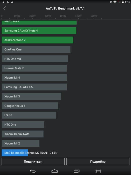 Терминатор по имени Аннушка: обзор металлического планшета bb-mobile Techno 7.85 3G M785AN - 28