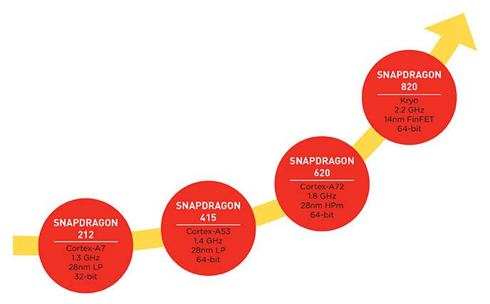 Система Symphony System Manager в платформе Snapdragon 820 будет отвечать за гетерогенность SoC