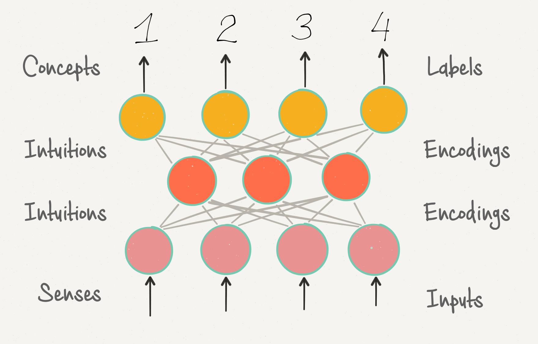Алгоритмы разума, или Что нового обучение машин открывает нам о нас самих - 3