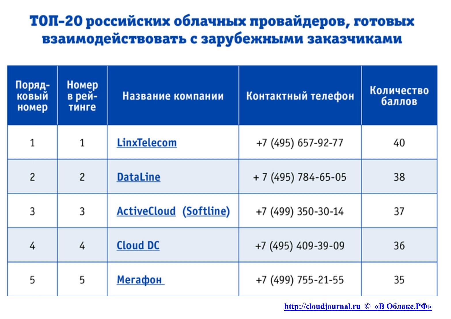 Рейтинг облачных-провайдеров России по степени готовности к взаимодействию с иностранными клиентами - 2